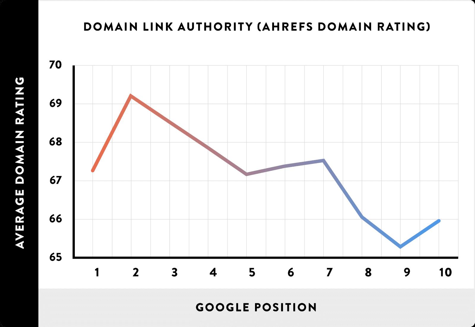 domain-authority-rankings