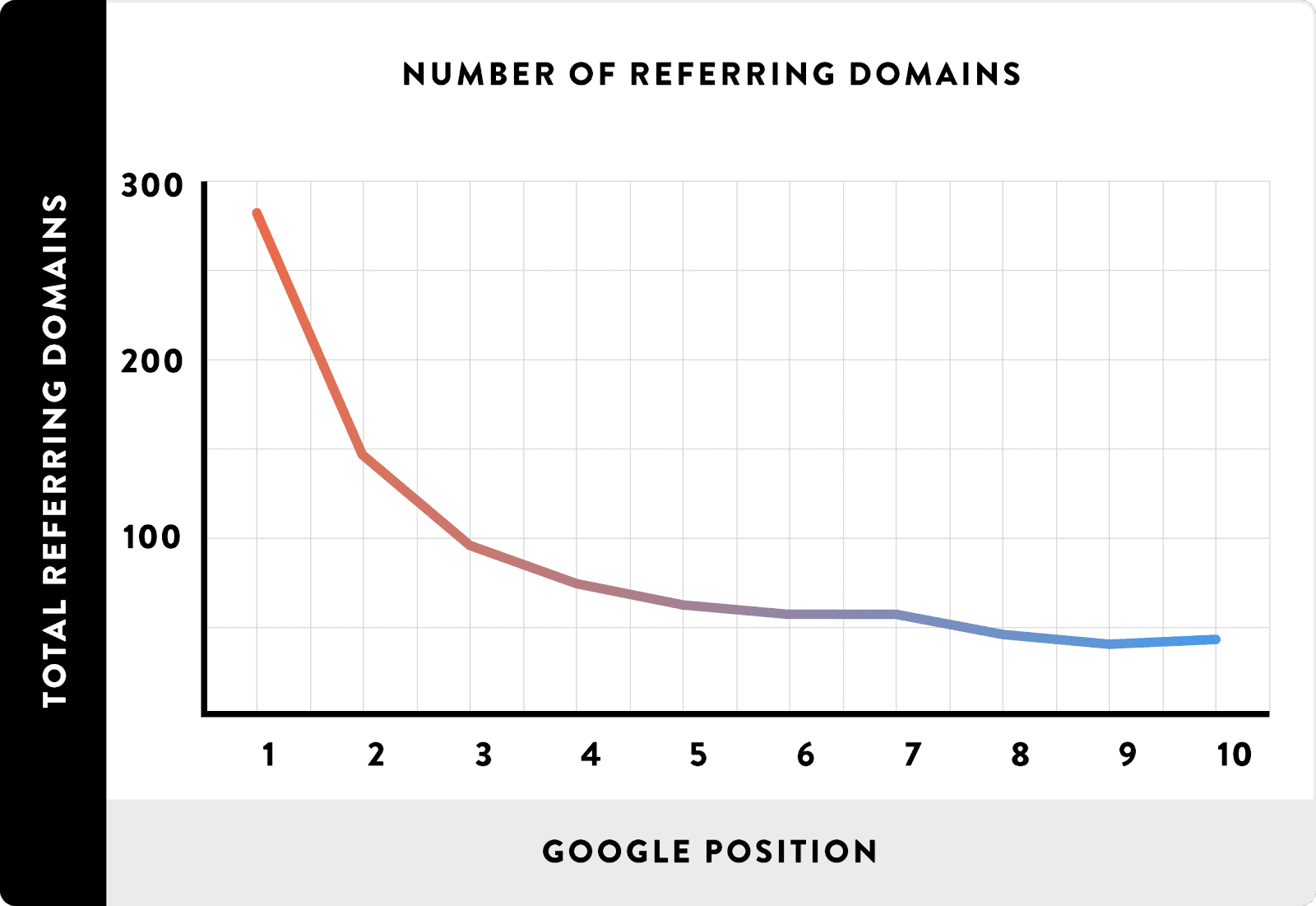 referring-domains-rankings