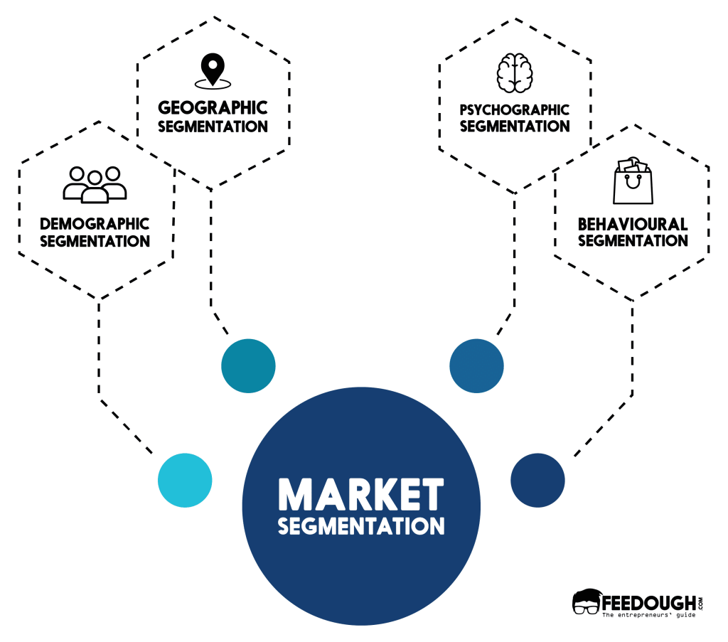 segmentacao-marketing-tipos