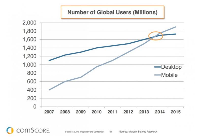 usuarios-mobile-vs-desktop