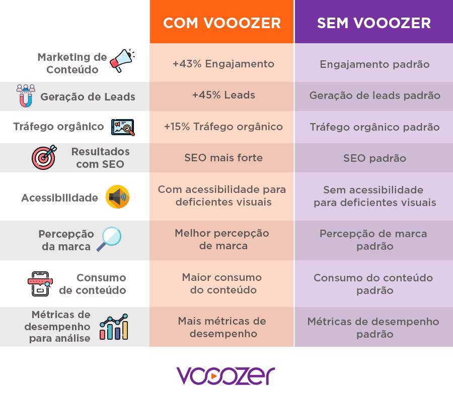 vantagens-voozer-post-audio