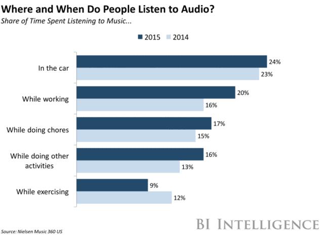 pesquisa-onde-ouvem-audio
